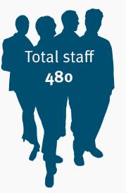 total-staff